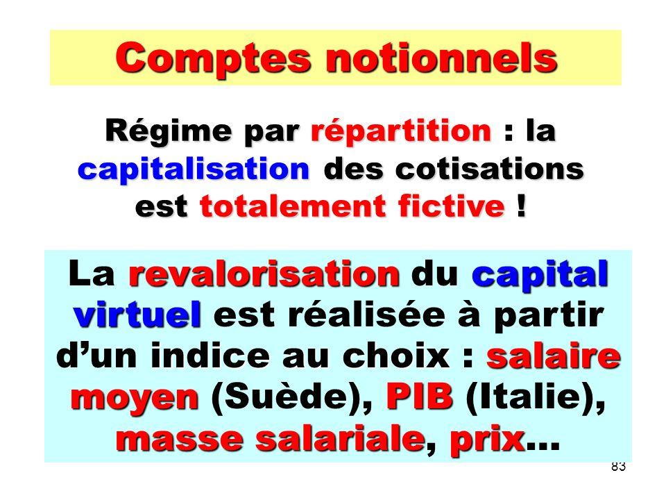 83 Comptes notionnels Régime par répartitionla capitalisation des cotisations est totalement fictive .