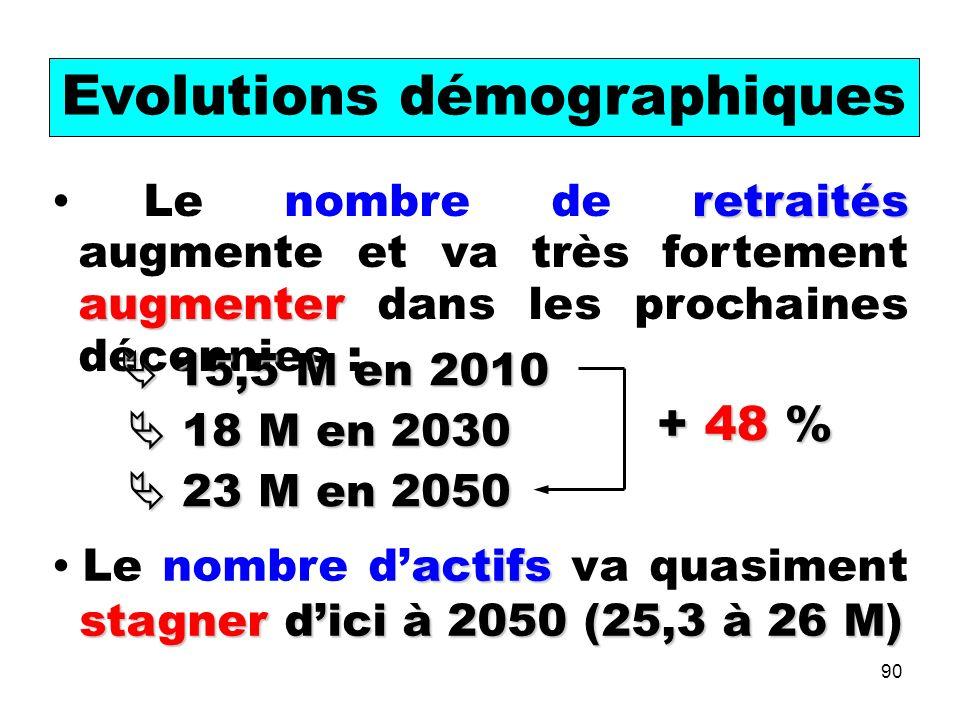 90 retraités augmenter Le nombre de retraités augmente et va très fortement augmenter dans les prochaines décennies : actifs stagner dici à 2050 (25,3 à 26 M) Le nombre dactifs va quasiment stagner dici à 2050 (25,3 à 26 M) Evolutions démographiques 15,5 M en 2010 15,5 M en 2010 18 M en 2030 18 M en 2030 23 M en 2050 23 M en 2050 + 48 %
