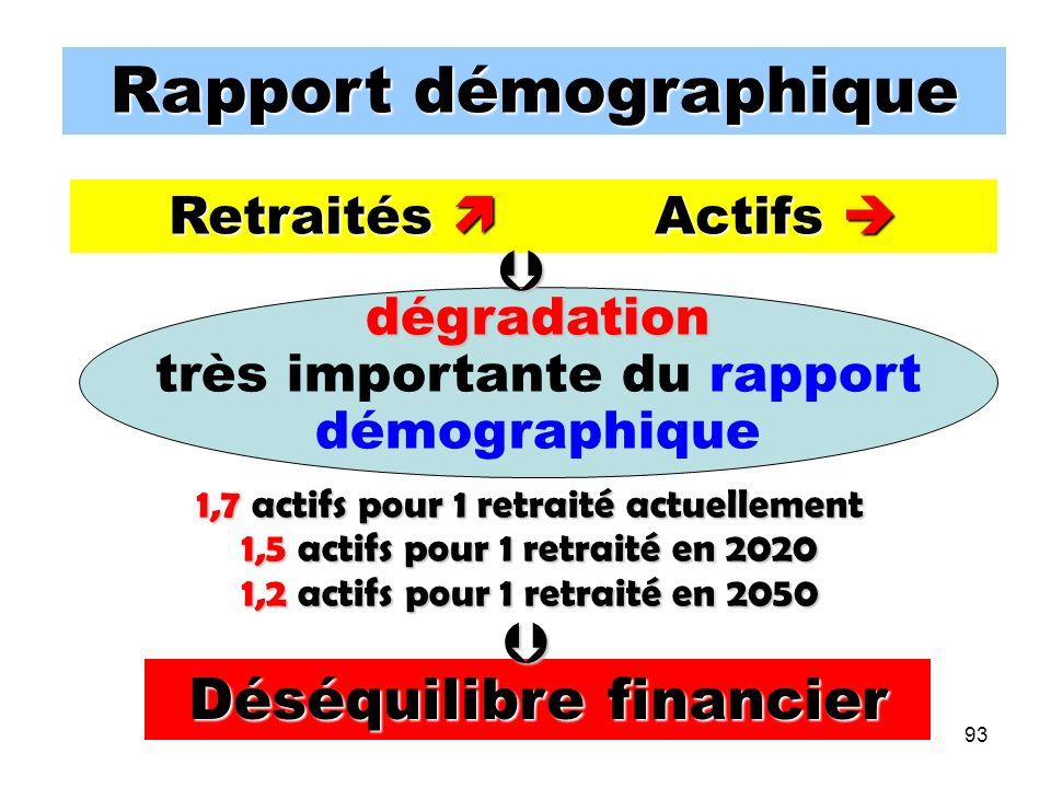 93 Rapport démographique Retraités Actifs Retraités Actifs dégradation très importante du rapport démographique Déséquilibre financier 1,7 actifs pour 1 retraité actuellement 1,5 actifs pour 1 retraité en 2020 1,2 actifs pour 1 retraité en 2050
