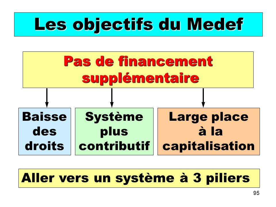95 Les objectifs du Medef Pas de financement supplémentaire supplémentaire Baisse des droits Système plus contributif Large place à la capitalisation Aller vers un système à 3 piliers