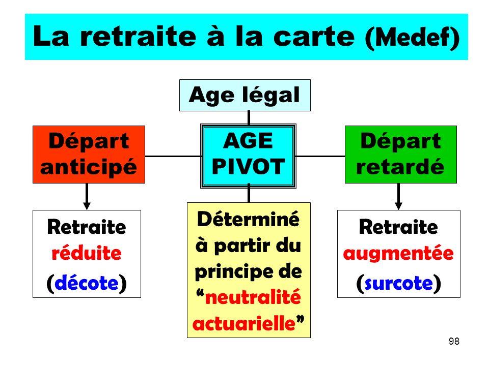98 La retraite à la carte (Medef) AGE PIVOT Départ anticipé Départ retardé Retraite réduite (décote) Déterminé à partir du principe deneutralité actuarielle Retraite augmentée (surcote) Age légal