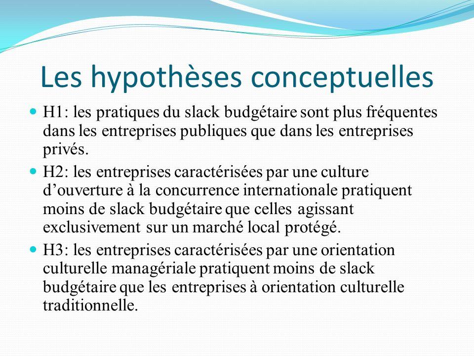 Les hypothèses conceptuelles H1: les pratiques du slack budgétaire sont plus fréquentes dans les entreprises publiques que dans les entreprises privés