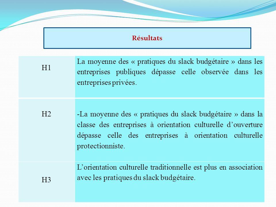 H1 La moyenne des « pratiques du slack budgétaire » dans les entreprises publiques dépasse celle observée dans les entreprises privées. H2 -La moyenne