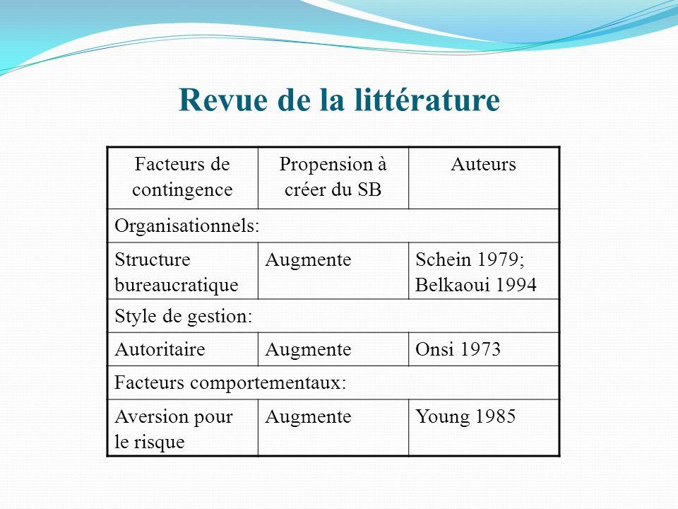 Revue de la littérature Facteurs de contingence Propension à créer du SB Auteurs Organisationnels: Structure bureaucratique AugmenteSchein 1979; Belka