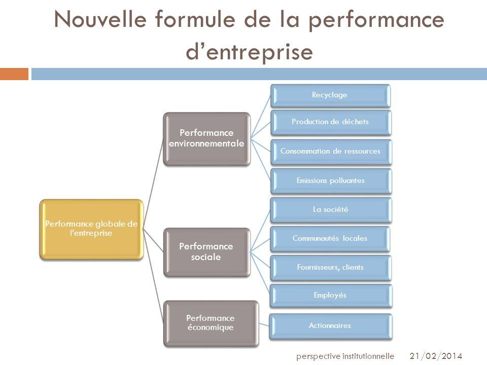 Nouvelle formule de la performance dentreprise 21/02/2014perspective institutionnelle Performance globale de lentreprise Performance environnementale