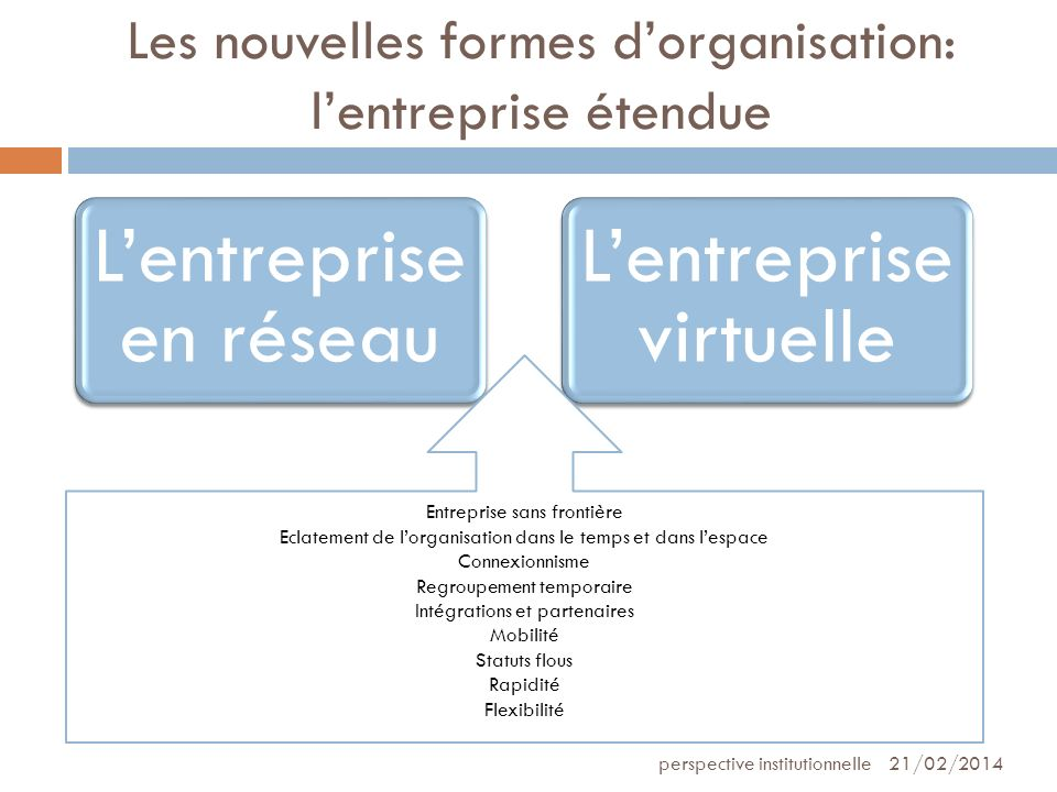 Les nouvelles formes dorganisation: lentreprise étendue 21/02/2014perspective institutionnelle Lentreprise en réseau Lentreprise virtuelle Entreprise