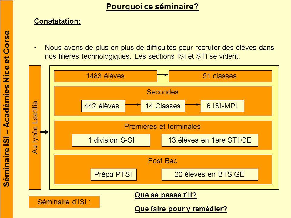 Séminaire ISI – Académies Nice et Corse Pourquoi ce séminaire.