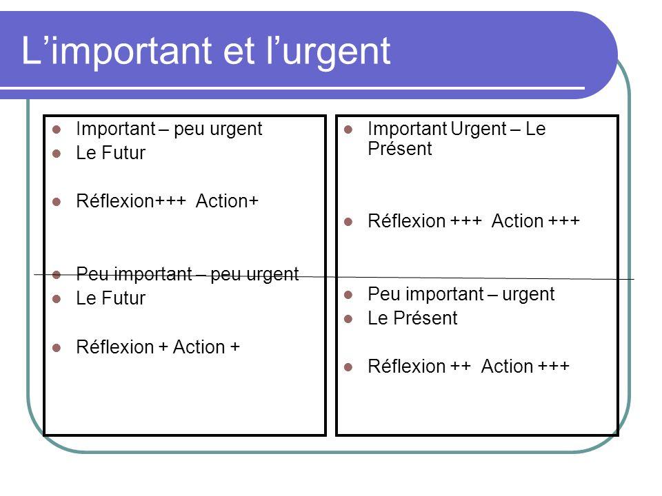 Limportant et lurgent Important – peu urgent Le Futur Réflexion+++ Action+ Peu important – peu urgent Le Futur Réflexion + Action + Important Urgent –