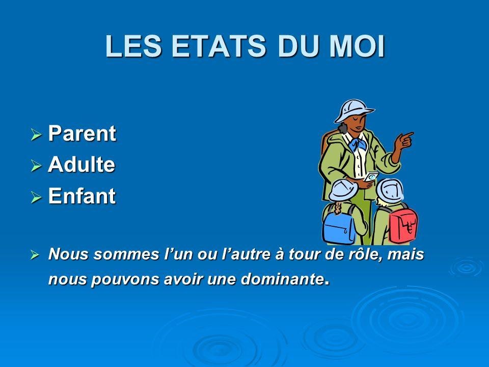 LES ETATS DU MOI Parent Parent Adulte Adulte Enfant Enfant Nous sommes lun ou lautre à tour de rôle, mais nous pouvons avoir une dominante.