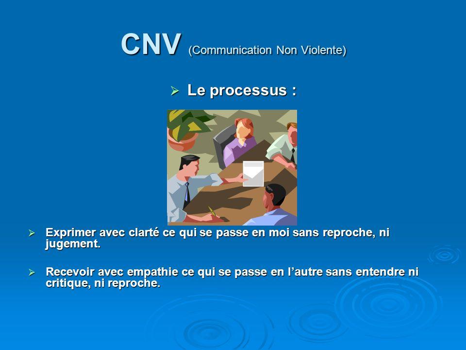 CNV (Communication Non Violente) Le processus : Le processus : Exprimer avec clarté ce qui se passe en moi sans reproche, ni jugement.