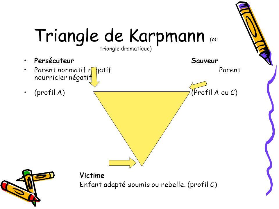 Triangle de Karpmann (ou triangle dramatique) PersécuteurSauveur Parent normatif négatifParent nourricier négatif (profil A)(Profil A ou C) Victime En
