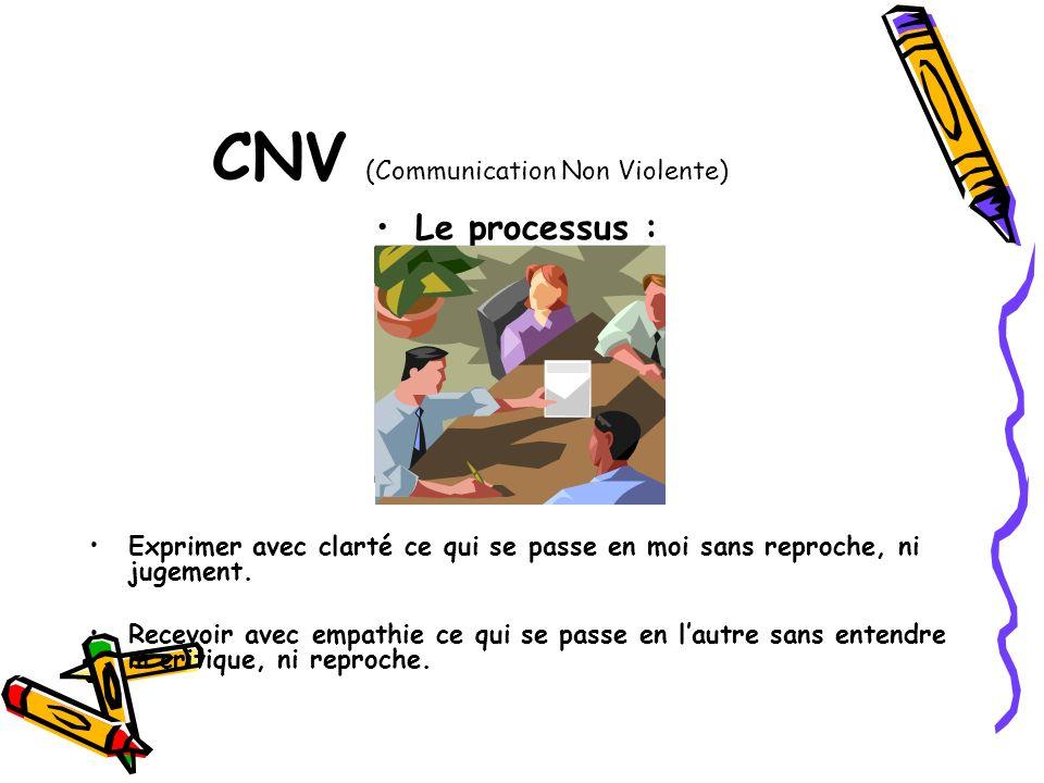 CNV (Communication Non Violente) Le processus : Exprimer avec clarté ce qui se passe en moi sans reproche, ni jugement. Recevoir avec empathie ce qui