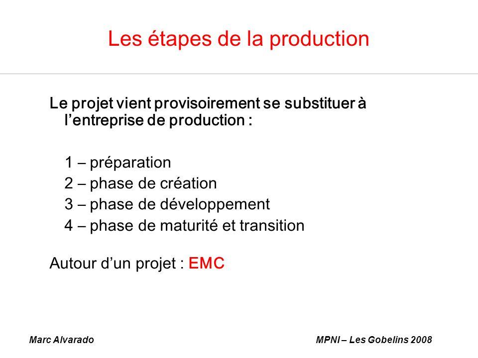 Marc AlvaradoMPNI – Les Gobelins 2008 Les étapes de la production Le projet vient provisoirement se substituer à lentreprise de production : 1 – préparation 2 – phase de création 3 – phase de développement 4 – phase de maturité et transition Autour dun projet : EMC