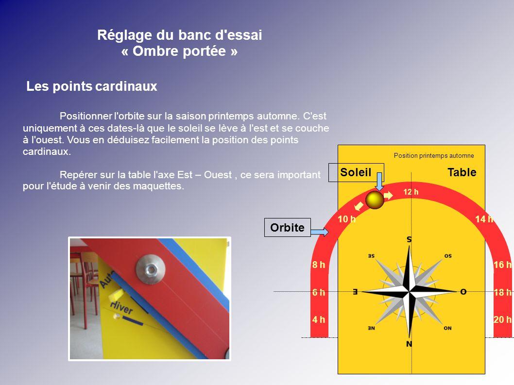 Réglage du banc d'essai « Ombre portée » Les points cardinaux Positionner l'orbite sur la saison printemps automne. C'est uniquement à ces dates-là qu