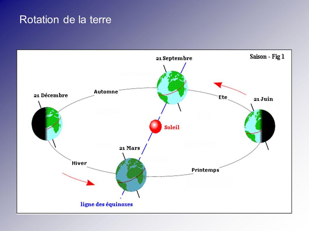 Réglage du banc d essai « Ombre portée » Les Heures Repérer la position des 12 heures (point au sommet de la courbe de l orbite).