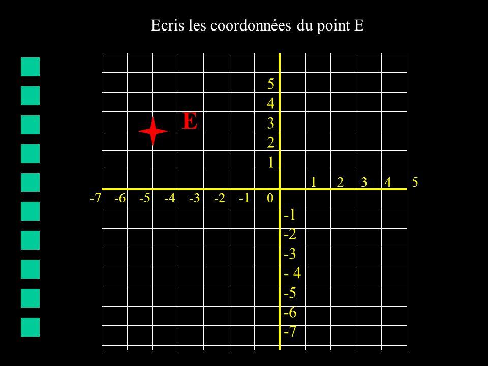-7 -6 -5 -4 -3 -2 -1 0 5432154321 -2 -3 - 4 -5 -6 -7 1 2 3 4 5 E Ecris les coordonnées du point E