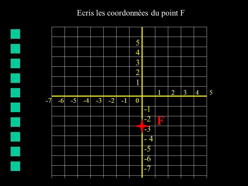 -7 -6 -5 -4 -3 -2 -1 0 5432154321 -2 -3 - 4 -5 -6 -7 1 2 3 4 5 F Ecris les coordonnées du point F