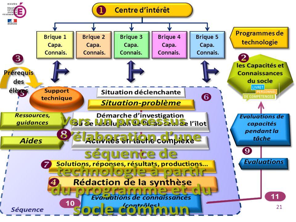 Enseigner la technologie au collège PNP technologie 2011 Programmes de technologie Brique 1 Capa.