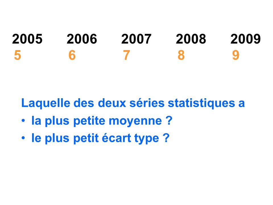 20052006200720082009 56789 Laquelle des deux séries statistiques a la plus petite moyenne ? le plus petit écart type ?