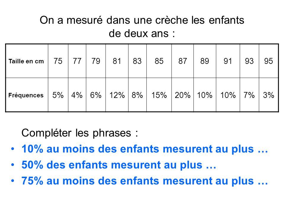 On a mesuré dans une crèche les enfants de deux ans : Compléter les phrases : 10% au moins des enfants mesurent au plus … 50% des enfants mesurent au