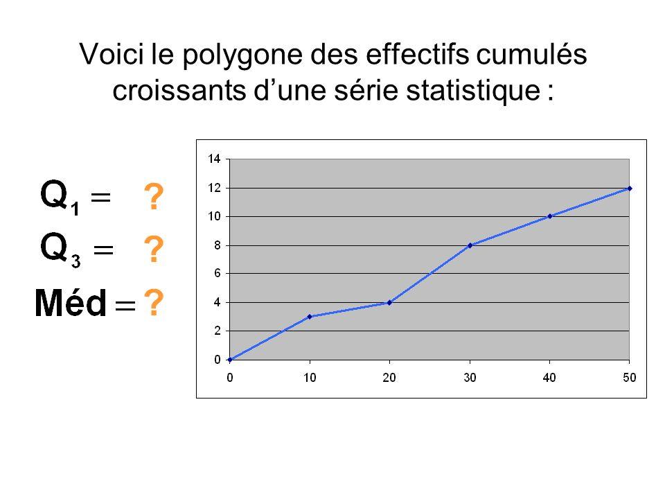 Voici le polygone des effectifs cumulés croissants dune série statistique : ? ? ?