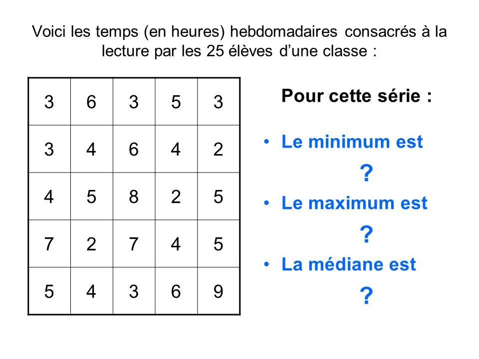 Voici les temps (en heures) hebdomadaires consacrés à la lecture par les 25 élèves dune classe : Pour cette série : Le minimum est ? Le maximum est ?