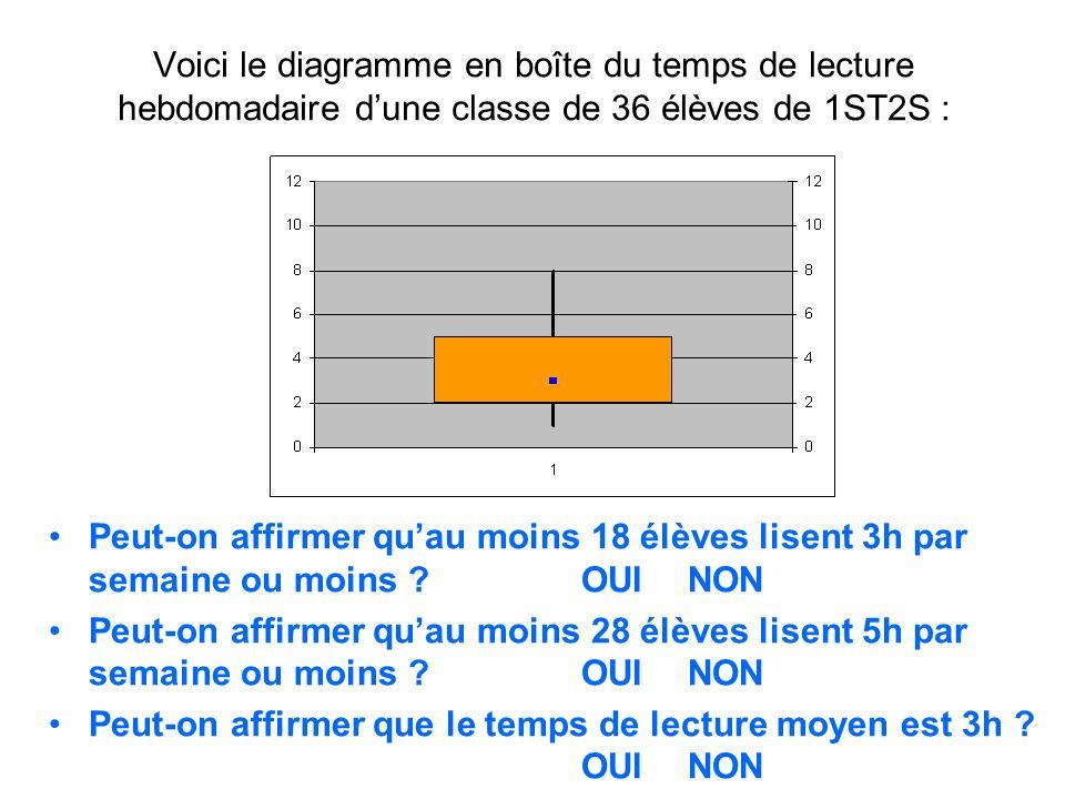 Voici le diagramme en boîte du temps de lecture hebdomadaire dune classe de 36 élèves de 1ST2S : Peut-on affirmer quau moins 18 élèves lisent 3h par s