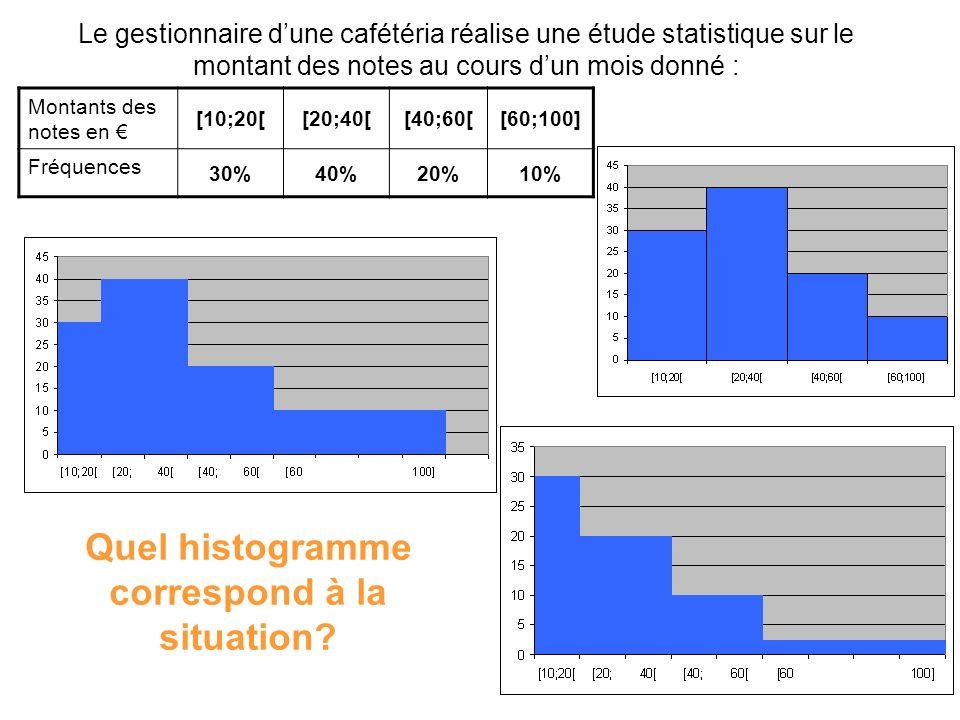 Le gestionnaire dune cafétéria réalise une étude statistique sur le montant des notes au cours dun mois donné : Montants des notes en [10;20[[20;40[[4
