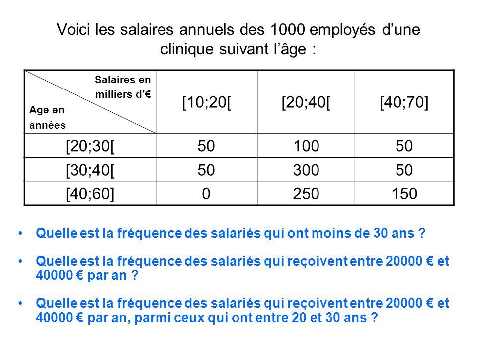 Voici les salaires annuels des 1000 employés dune clinique suivant lâge : Salaires en milliers d Age en années [10;20[[20;40[[40;70] [20;30[5010050 [3