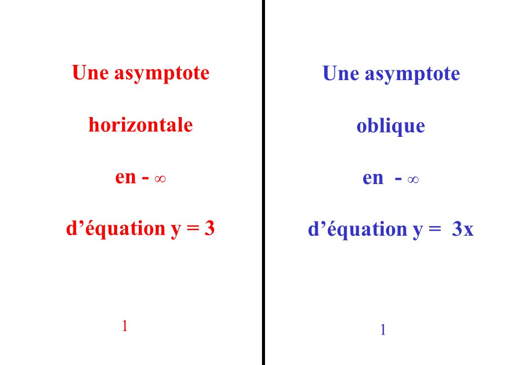Une asymptote oblique en + déquation y = 2x+5 Une asymptote verticale en 2 avec x < 2 déquation x = 2 22
