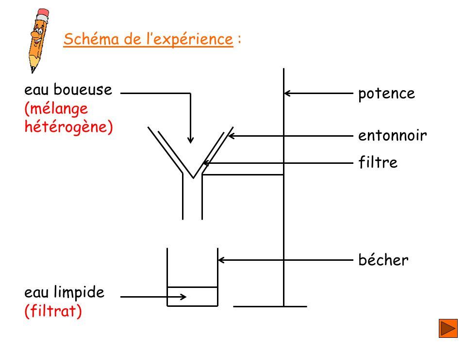 potence entonnoir filtre bécher eau boueuse (mélange hétérogène) eau limpide (filtrat) Schéma de lexpérience :