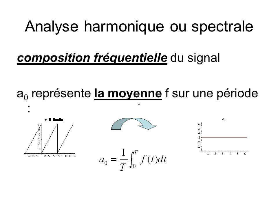 Analyse harmonique ou spectrale composition fréquentielle du signal a 0 représente la moyenne f sur une période :