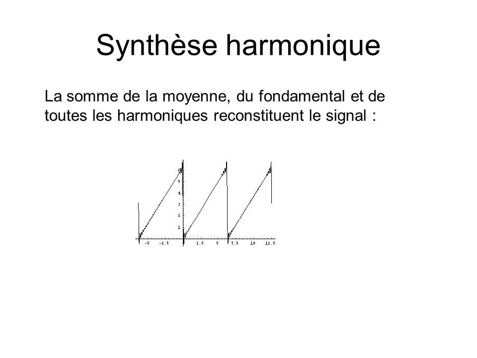 Synthèse harmonique La somme de la moyenne, du fondamental et de toutes les harmoniques reconstituent le signal :