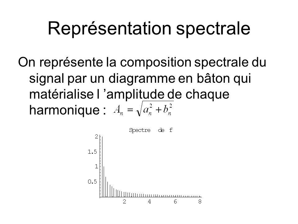 Représentation spectrale On représente la composition spectrale du signal par un diagramme en bâton qui matérialise l amplitude de chaque harmonique :
