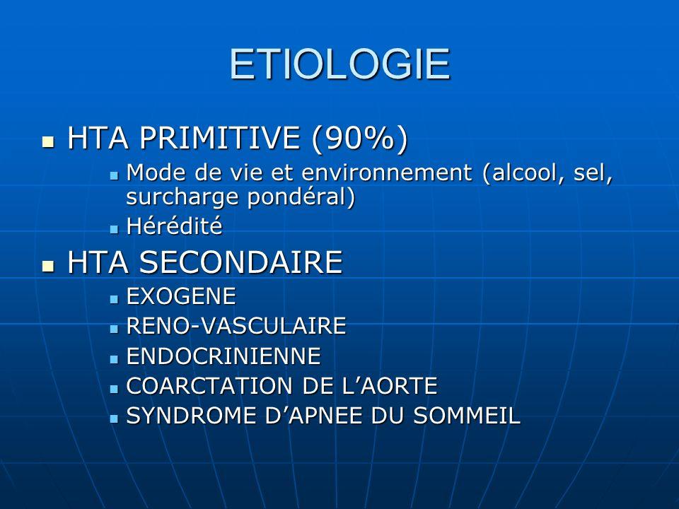 ETIOLOGIE HTA PRIMITIVE (90%) HTA PRIMITIVE (90%) Mode de vie et environnement (alcool, sel, surcharge pondéral) Mode de vie et environnement (alcool, sel, surcharge pondéral) Hérédité Hérédité HTA SECONDAIRE HTA SECONDAIRE EXOGENE EXOGENE RENO-VASCULAIRE RENO-VASCULAIRE ENDOCRINIENNE ENDOCRINIENNE COARCTATION DE LAORTE COARCTATION DE LAORTE SYNDROME DAPNEE DU SOMMEIL SYNDROME DAPNEE DU SOMMEIL