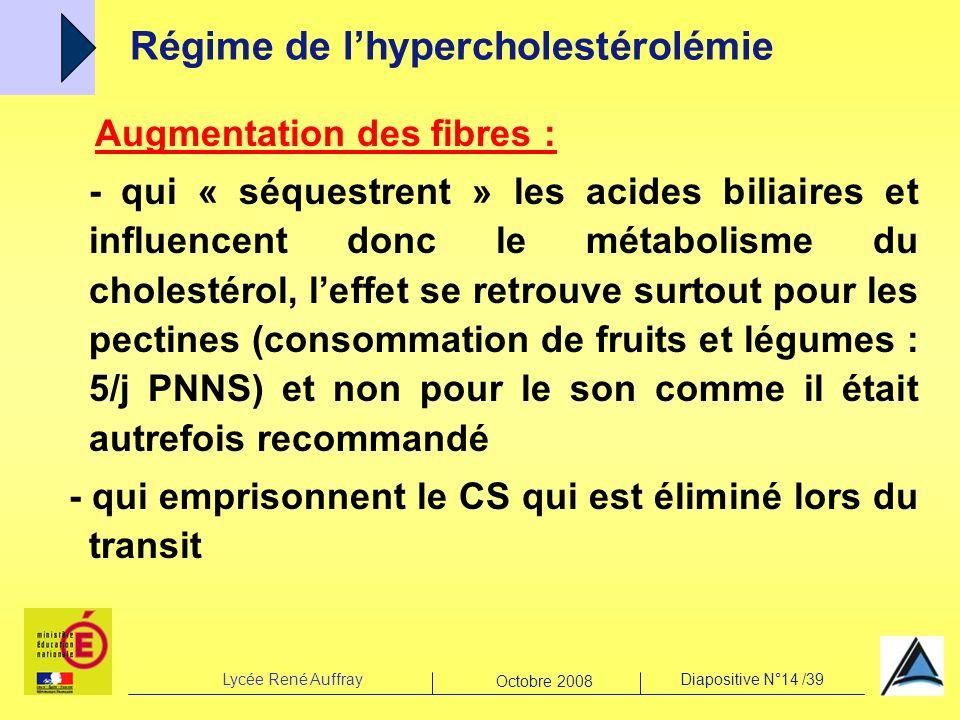 Lycée René AuffrayDiapositive N°14 /39 Octobre 2008 Augmentation des fibres : - qui « séquestrent » les acides biliaires et influencent donc le métabo