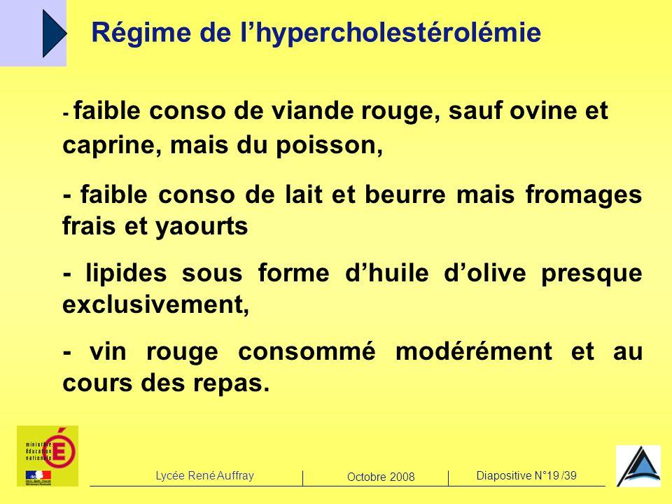 Lycée René AuffrayDiapositive N°19 /39 Octobre 2008 Régime de lhypercholestérolémie - faible conso de viande rouge, sauf ovine et caprine, mais du poi