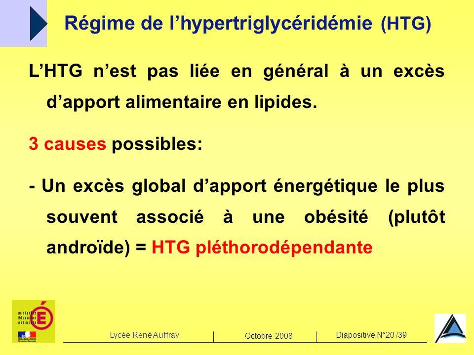 Lycée René AuffrayDiapositive N°20 /39 Octobre 2008 Régime de lhypertriglycéridémie (HTG) LHTG nest pas liée en général à un excès dapport alimentaire