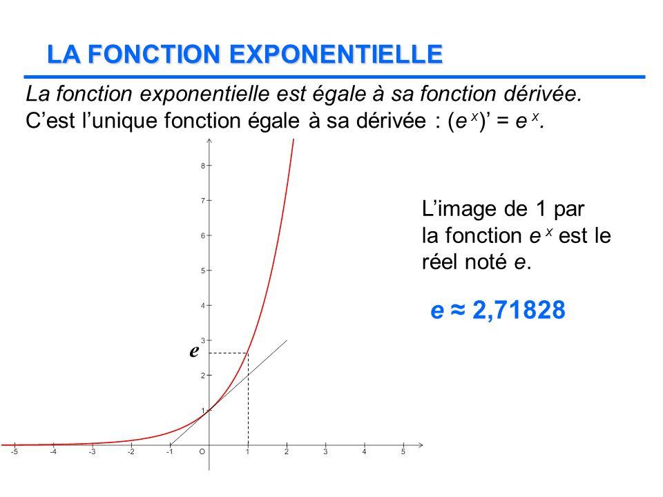 LA FONCTION EXPONENTIELLE La fonction exponentielle est égale à sa fonction dérivée. Cest lunique fonction égale à sa dérivée : (e x ) = e x. e Limage