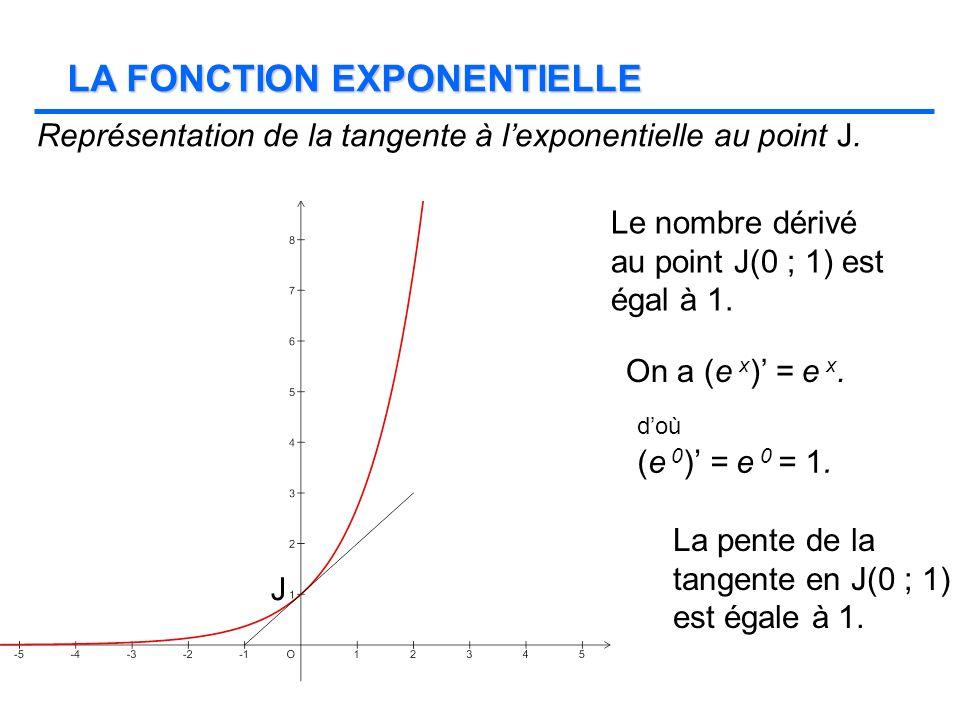 LA FONCTION EXPONENTIELLE Représentation de la tangente à lexponentielle au point J. J Le nombre dérivé au point J(0 ; 1) est égal à 1. La pente de la
