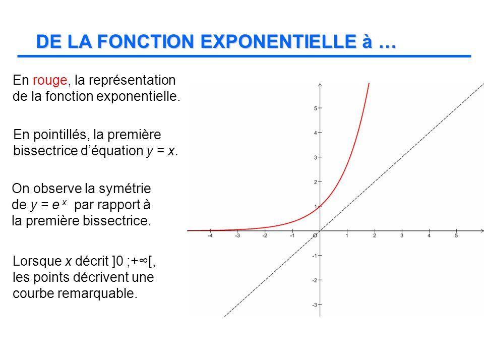 Le lieu des points décrit la courbe représentative de la fonction…