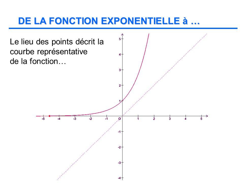 La courbe représentative de la fonction logarithme népérien déquation y = ln x.