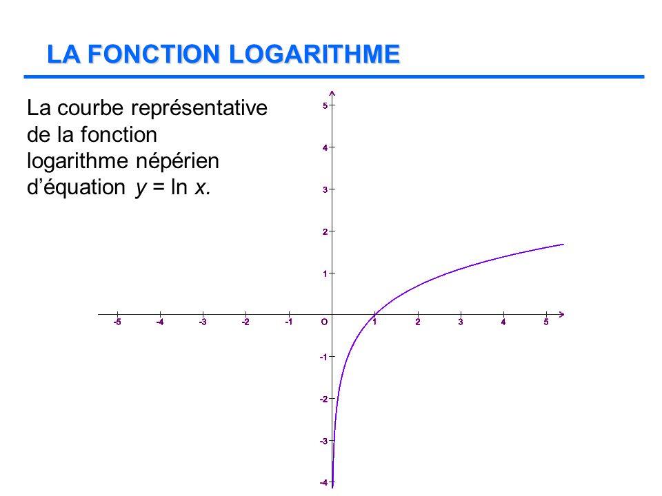 La courbe représentative de la fonction logarithme népérien déquation y = ln x. LA FONCTION LOGARITHME