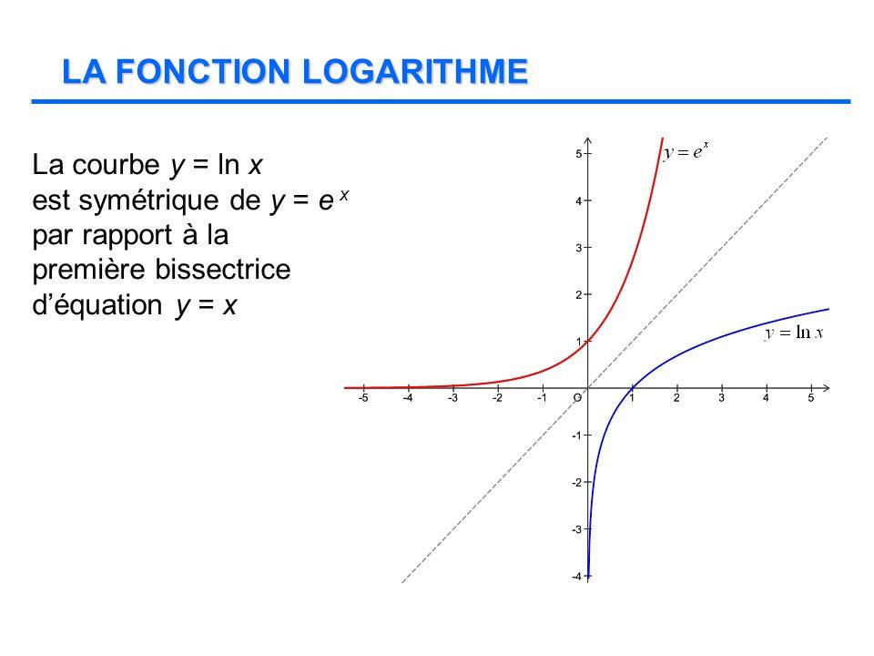 La fonction ln x est définie et dérivable sur ] 0;+ [.