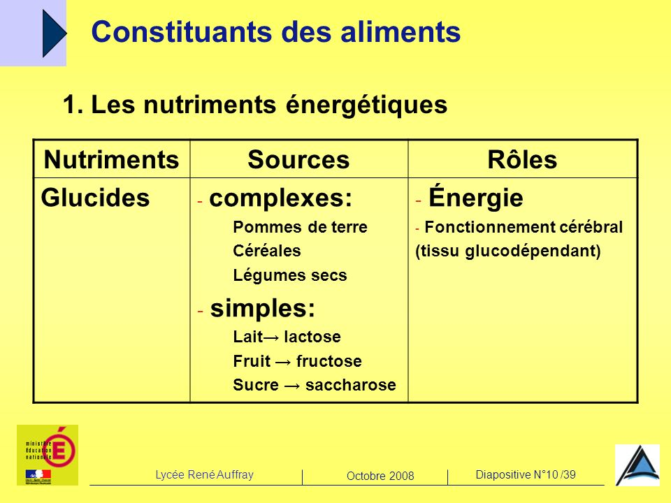 Lycée René AuffrayDiapositive N°10 /39 Octobre 2008 1. Les nutriments énergétiques Constituants des aliments NutrimentsSourcesRôles Glucides - complex