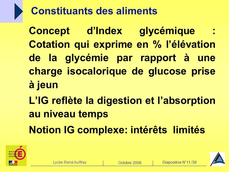 Lycée René AuffrayDiapositive N°11 /39 Octobre 2008 Concept dIndex glycémique : Cotation qui exprime en % lélévation de la glycémie par rapport à une