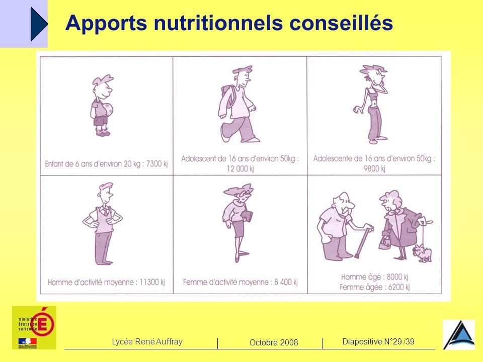 Lycée René AuffrayDiapositive N°29 /39 Octobre 2008 Apports nutritionnels conseillés
