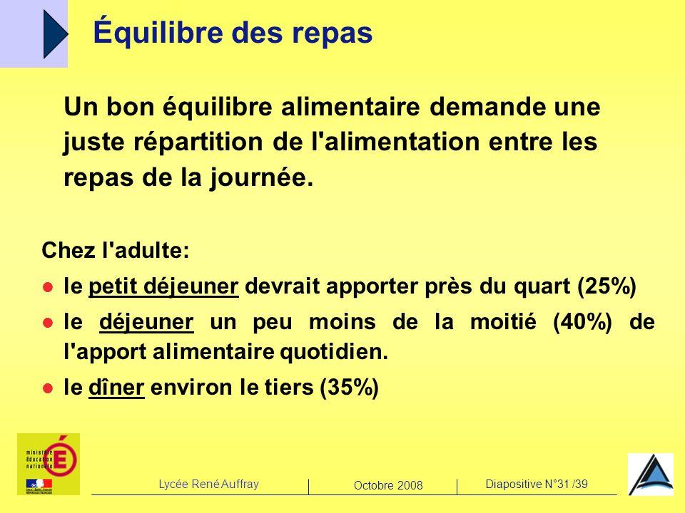 Lycée René AuffrayDiapositive N°31 /39 Octobre 2008 Un bon équilibre alimentaire demande une juste répartition de l'alimentation entre les repas de la