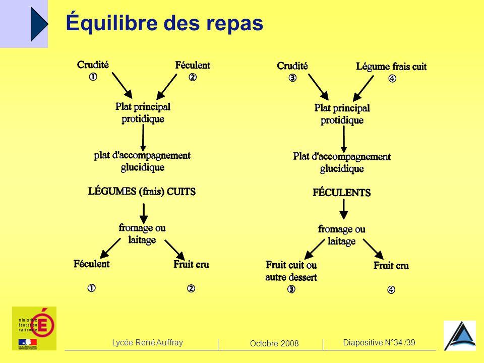 Lycée René AuffrayDiapositive N°34 /39 Octobre 2008 Équilibre des repas