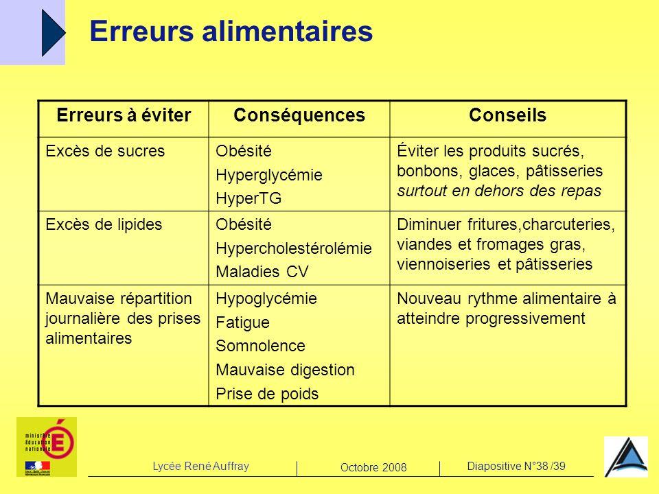 Lycée René AuffrayDiapositive N°38 /39 Octobre 2008 Erreurs alimentaires Erreurs à éviterConséquencesConseils Excès de sucresObésité Hyperglycémie Hyp